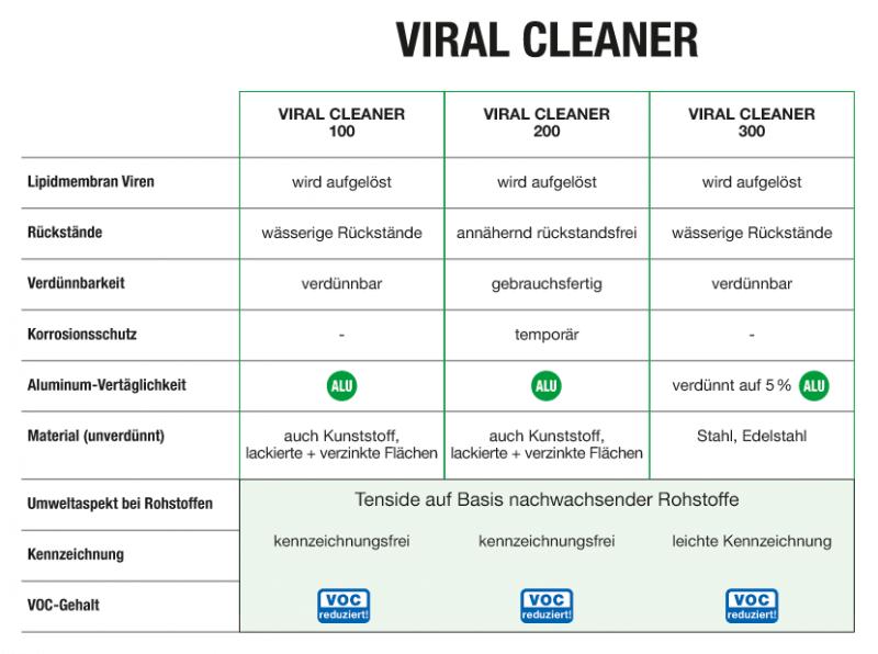 Viral Cleaner 200
