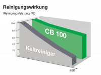 CB 100 - Die Kaltreiniger Alternative