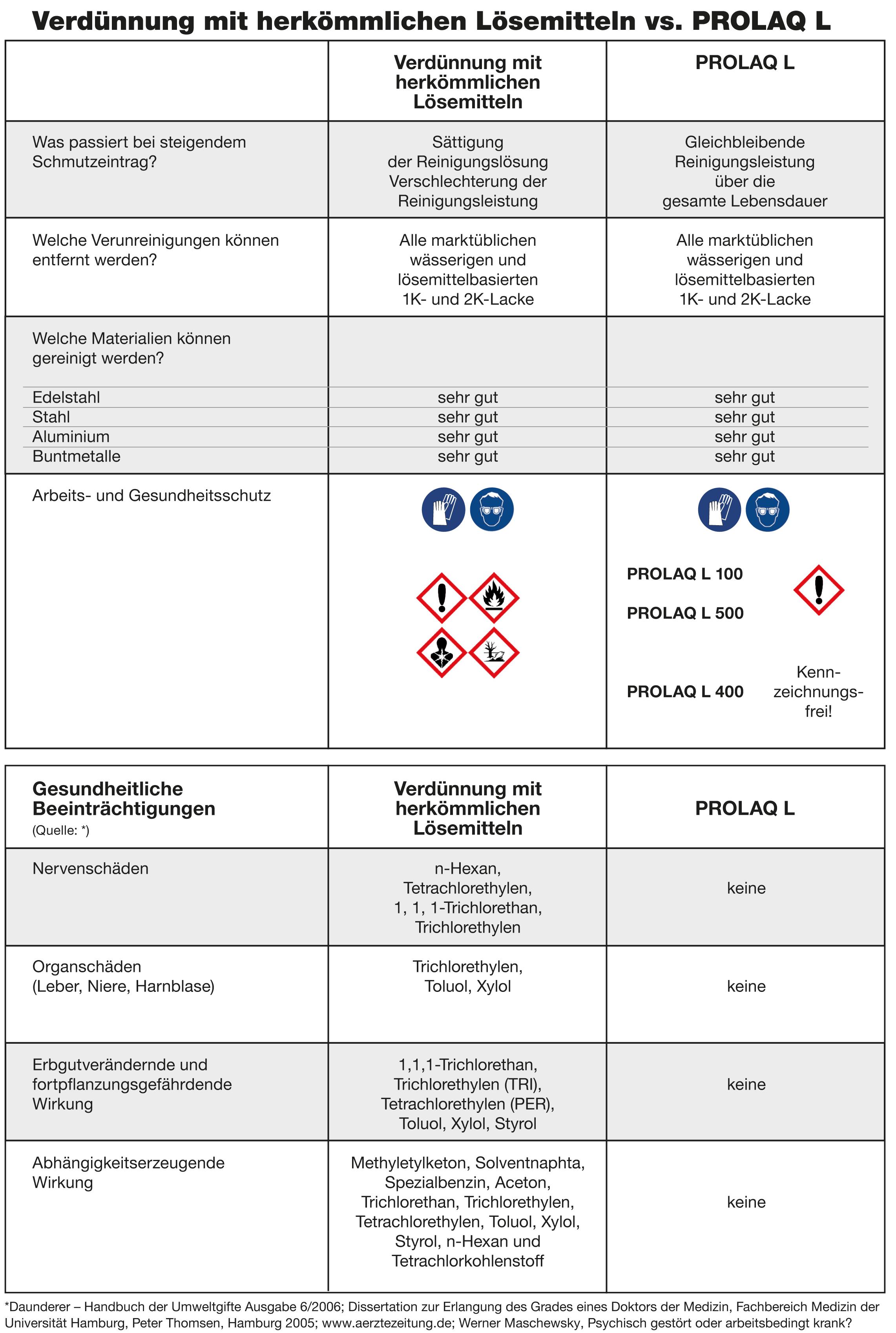 Tabelle-PROLAQ-Reinigungsvergleich
